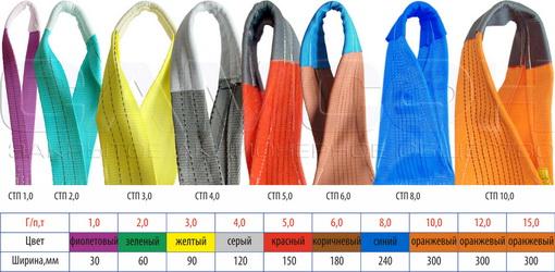 Цветовая маркировка текстильных строп