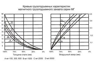 Грузоподъемные характеристики магнитных захватов