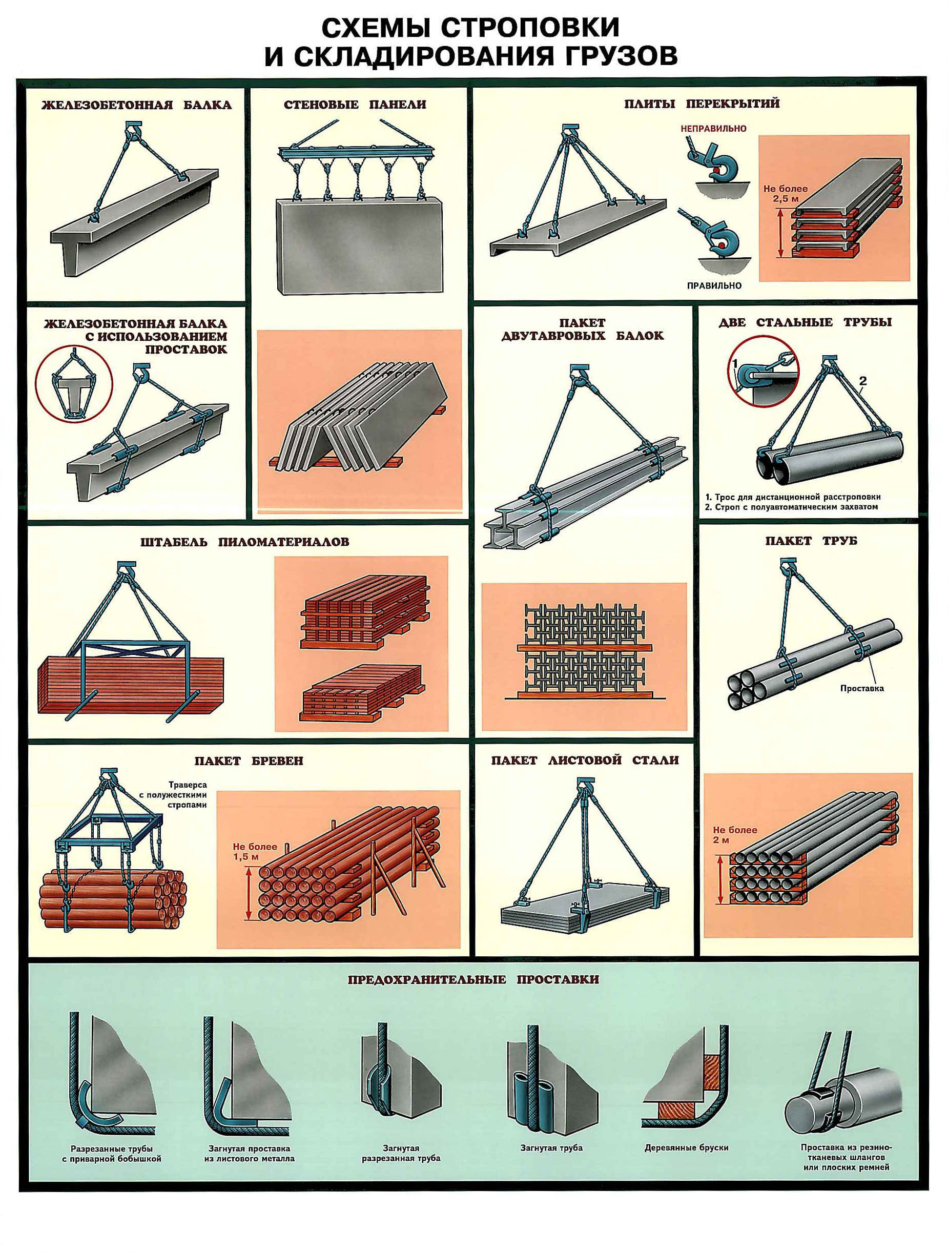 Типовые схемы строповки узлов